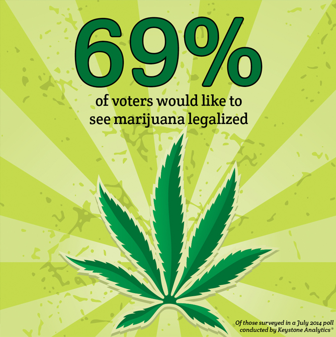 marijuana position paper legalize Related documents: marijuana position paper - pro legalization marijuana legalization essay the legalization of marijuana is a popular topic in america right now, but it is my personal opinion that the cons do indeed outweigh the pros.